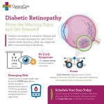 Diabetic Retinopathy: Diabetics have increased health risks during the COVID-19 pandemic.